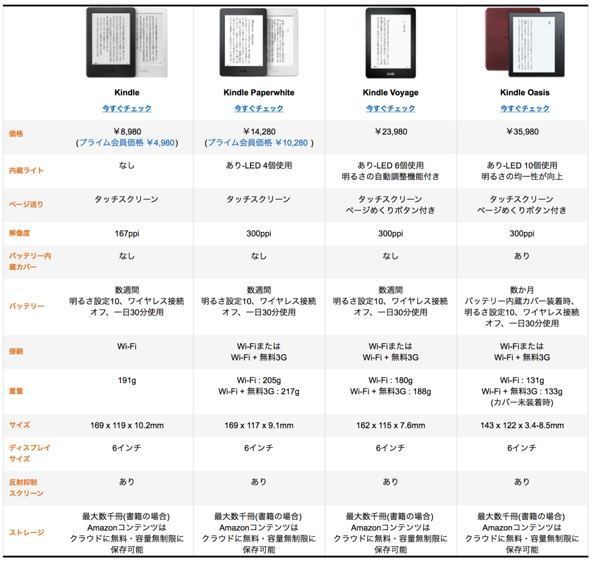 kindle compare